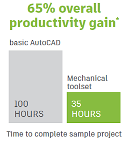 autocad-mechanical-productivity